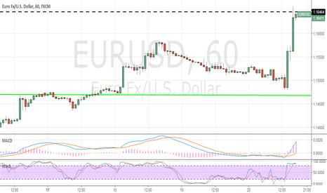 EURUSD: Eur usd, siamo in cima