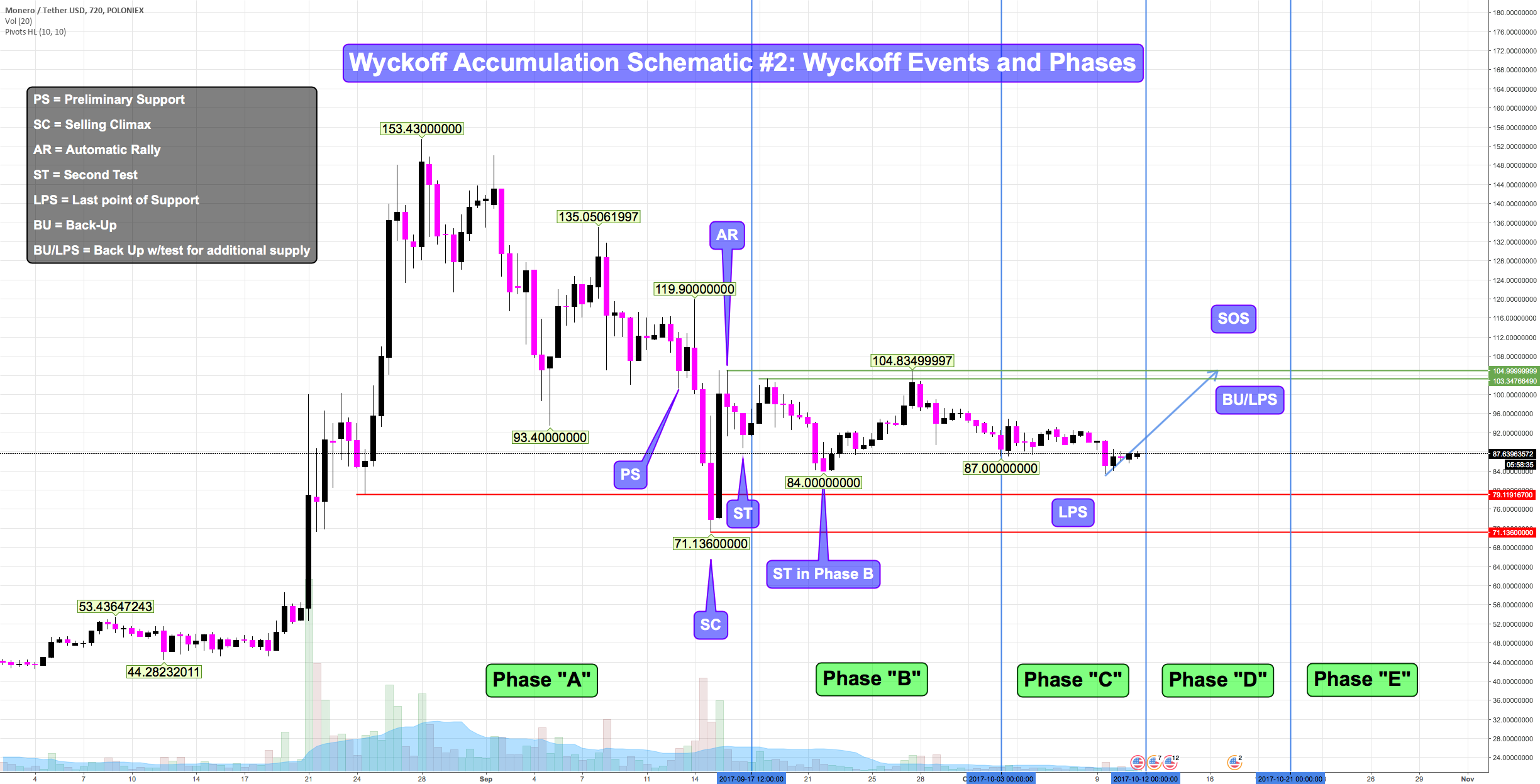 XMRUSDT - Wyckoff Accumulation Schematic #2