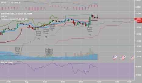 GBPUSD: Even the 15min chart has a divergence