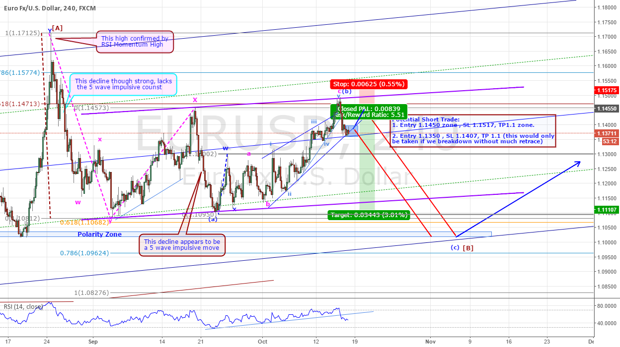 EURUSD - ANOTHER SHORT TRADE IN THE MAKING: UPDATE