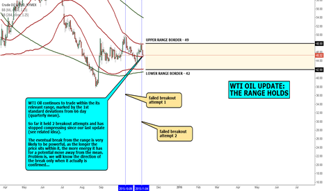 CL1!: MACRO VEIW: WTI OIL UPDATE: THE RANGE HOLDS