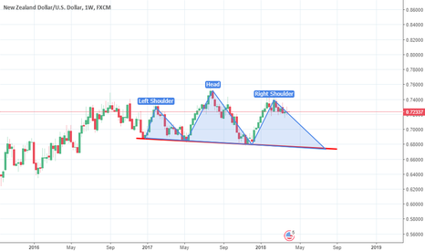 NZDUSD: you be the judge