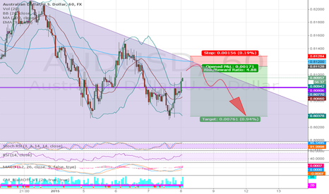 AUDUSD: AUDUSD CHANNEL SHORT!