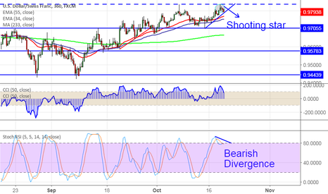 USDCHF: USD/CHF: Shooting Star and Bearish Divergence