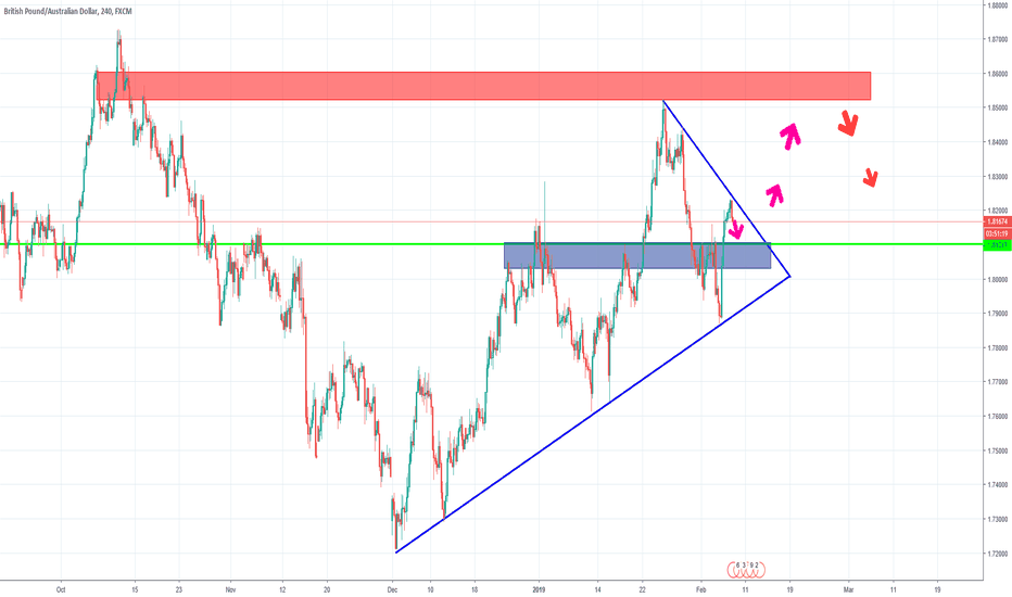 GBPAUD: GA Play The GAme For A Big Prize
