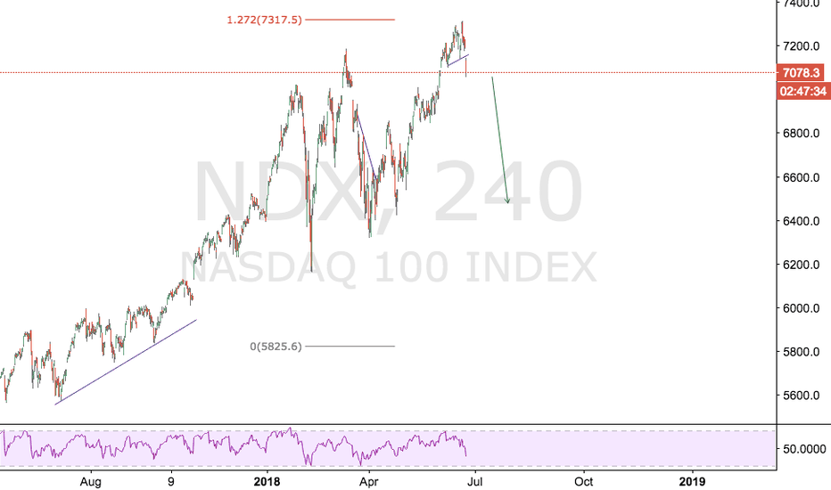 NDX: Breakout of the pattern, SHORT