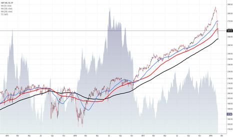 SPX: S&P 500 - February 9