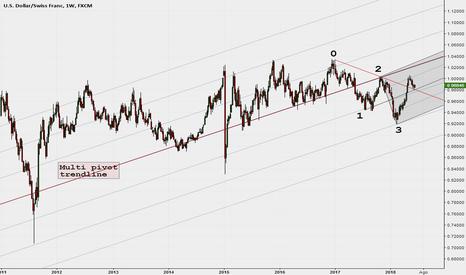 USDCHF: Pullback della trendline per 0.2...