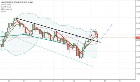 US10Y: 10Y Bond yield target 2.350