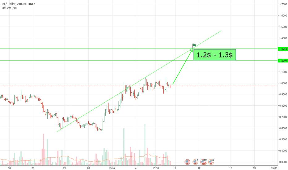 ZRXUSD: ZRX USD USDT BTC  1.2$ -1.3$