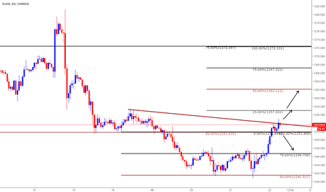 XAUUSD: Trade Plan based on Clone levels: Intraday - June 22nd