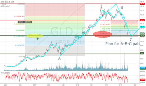 GLD: gold