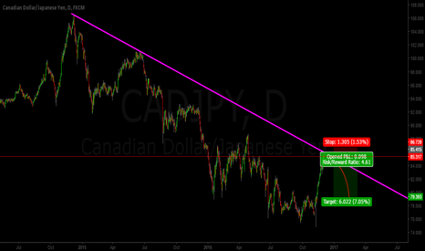 CADJPY: CADJPY JUST HIT A MAJOR RESISTANCE ZONE