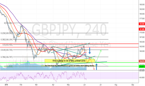 GBPJPY: GBPJPY THOUGHTS - JUNE-SHORT TERM.