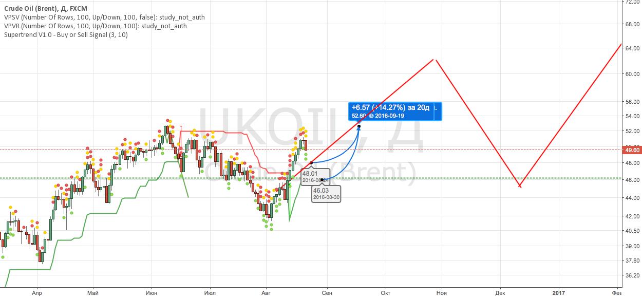 UKOIL Buy отложка