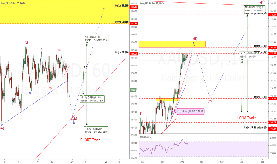 """XAUUSD: Gold Update: How To Be """"Right"""" When You Are """"Wrong""""!"""