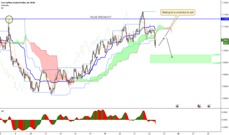 EURNZD: EURNZD - Rotation after a false breakout