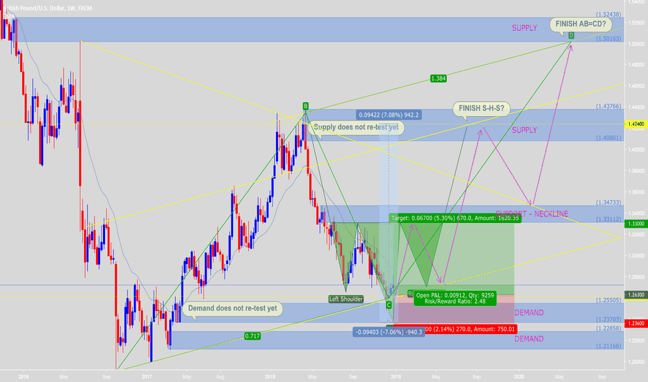 GBPUSD: Good to buy long-term for forecast S-H-S and AB=CD pattern