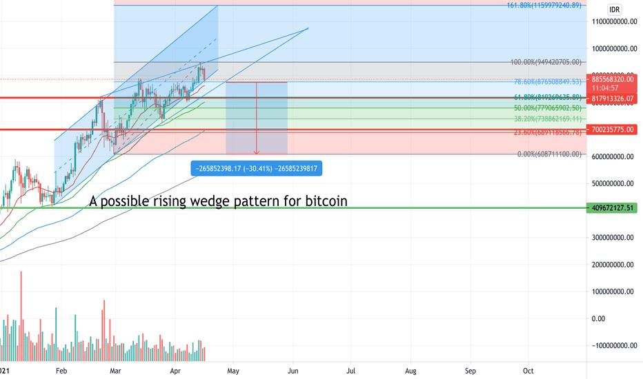 btc idr tradingview