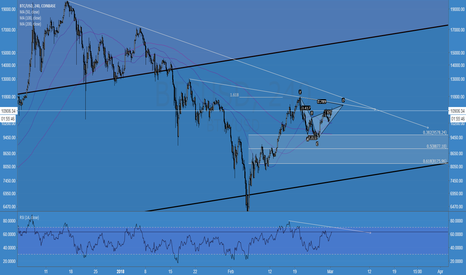BTCUSD: $BTCUSD bearish cypher and TL resistance