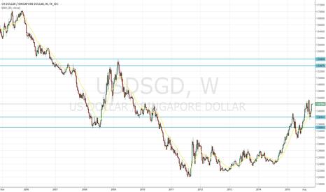 USDSGD: USD Dollar cycle to continue