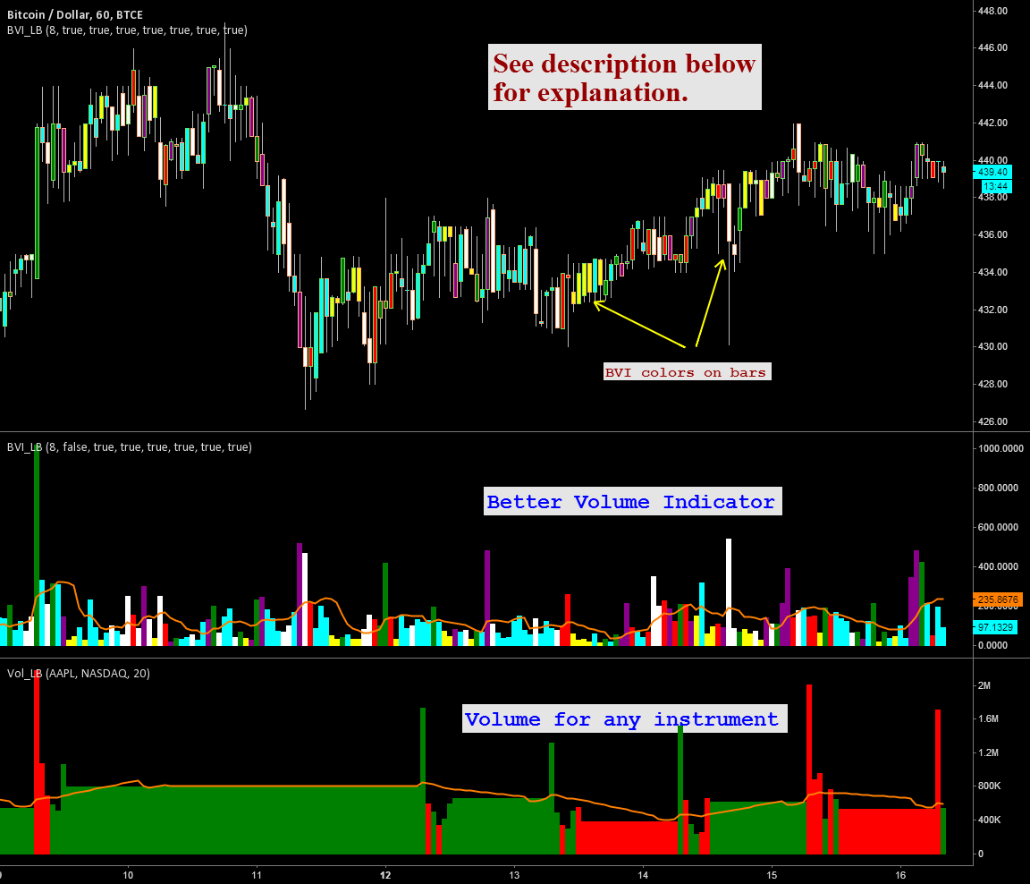 Day trading volume indicators