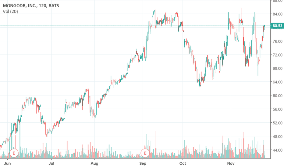 MDB: Favourite stocks: MDB, TWLO, ARWR, ANY, TLRY