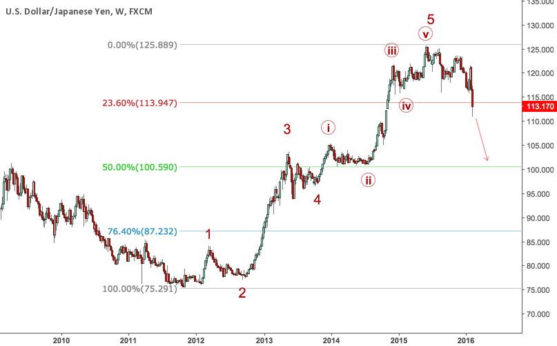 USDJPY is in corrective wave