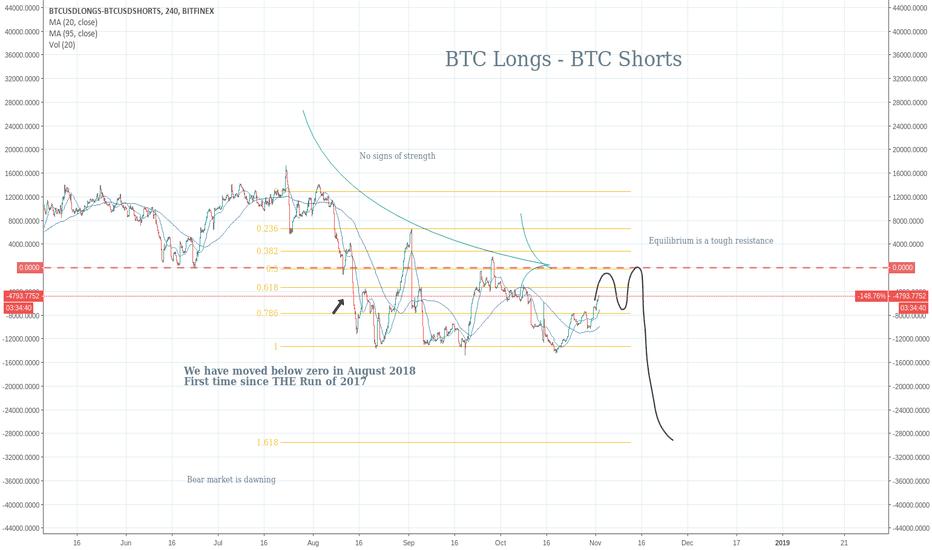 BTCUSDLONGS-BTCUSDSHORTS: BTC Longs less BTC Shorts on Bitfinex