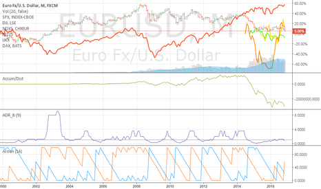 EURUSD: All anaylysis