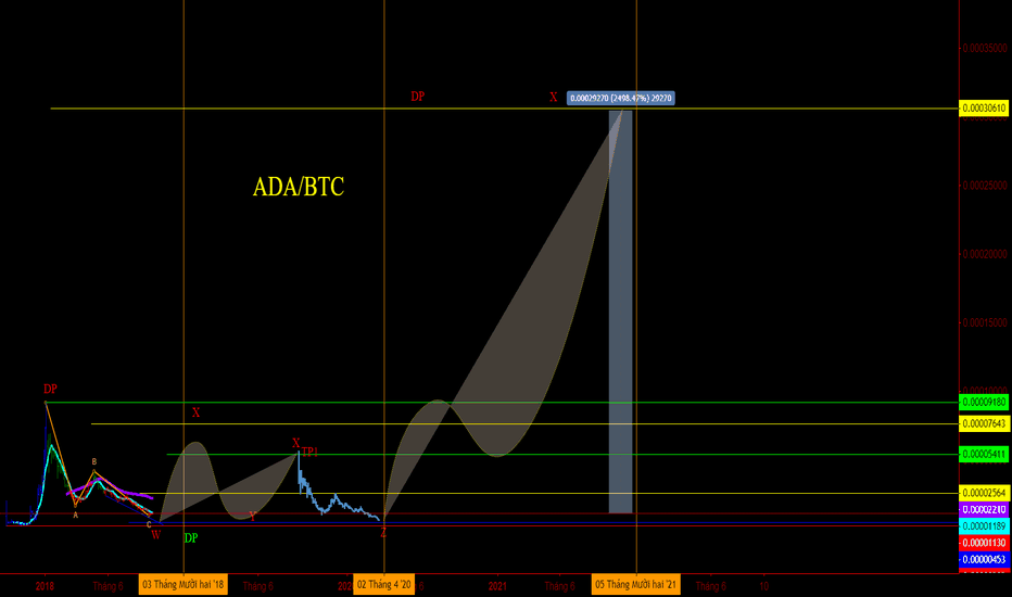 ADABTC: ADA/BTC DÀI HẠN 2021 PL X50