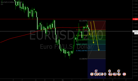 EURUSD: EURUSD 4Hr Short Opportunity. Bounce Off The Resistance.