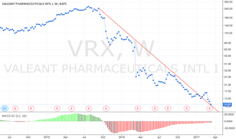 VRX: VRX seems low, comes back to trendline resistance at 11.00