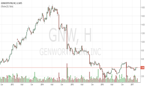 GNW: Анализ компании Genworth Financial Inc