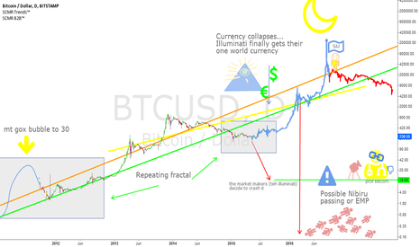 BTCUSD: 200,000 dollar bitcoins in 15 months