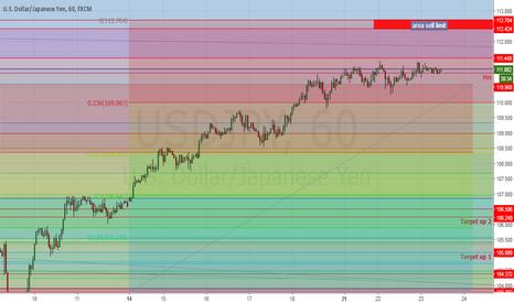 USDJPY: Analysis USD/JPY
