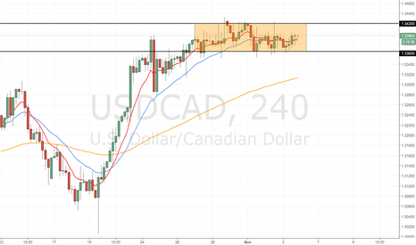 USDCAD: Trading range on USD/CAD