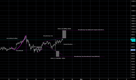 BTCUSD: Broadening Top forms on BTCUSD With Targets