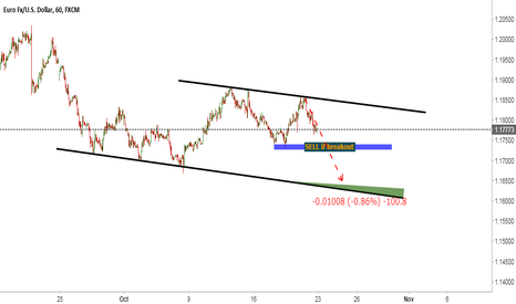 EURUSD: EURUSD | Tech | The bear expectation