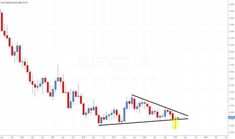 EURNZD: EUR/NZD IMPORTANT BAR ON THE MONTHLY