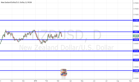 NZDUSD: Important levels for NZD 0.6802 being the first resistance