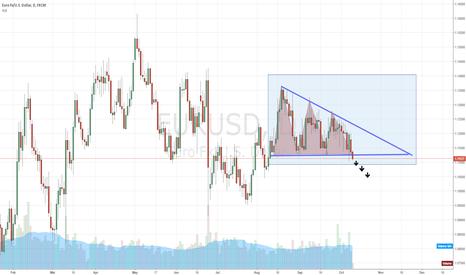EURUSD: Descending triangles in EURUSD daliy chart