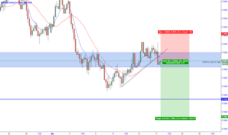 AUDUSD: AUD/USD - Bearish