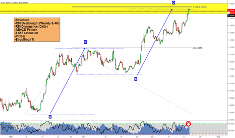 EURUSD: Is it finally going to reverse? That's my thoughts abouut EURUSD