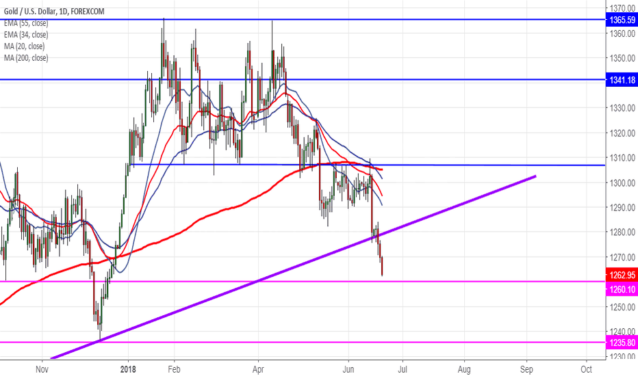 XAUUSD: Gold:Target 2 almost achieved @$1262 (CONFIRM TP $1236)