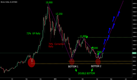 BTCUSD: Its all about bull market, silence before bull storm