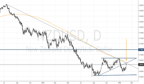 NZDUSD: NZD/USD Returns to the Trend Line
