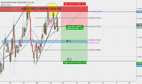 NZDCHF: NZDCHF Possible Sell Set Up