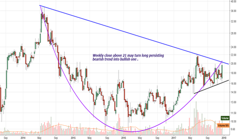 GMRINFRA: GMR : On the way to Trend change above 21