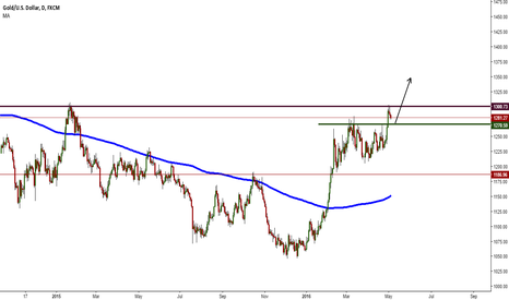 XAUUSD: long on pull back gold